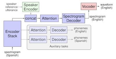 Google Translation can translate languages into the speaker's voice 1